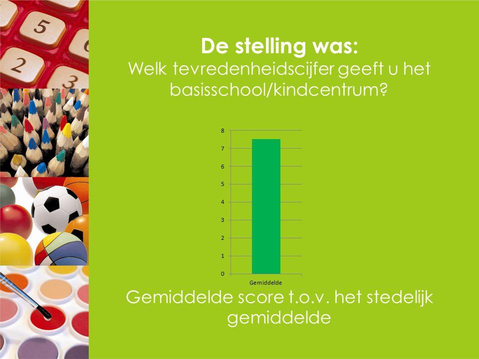 De stelling was: Welk tevredenheidscijfer geeft u het basisschool/kindcentrum? Gemiddelde score t.o.v. het stedelijk gemiddelde