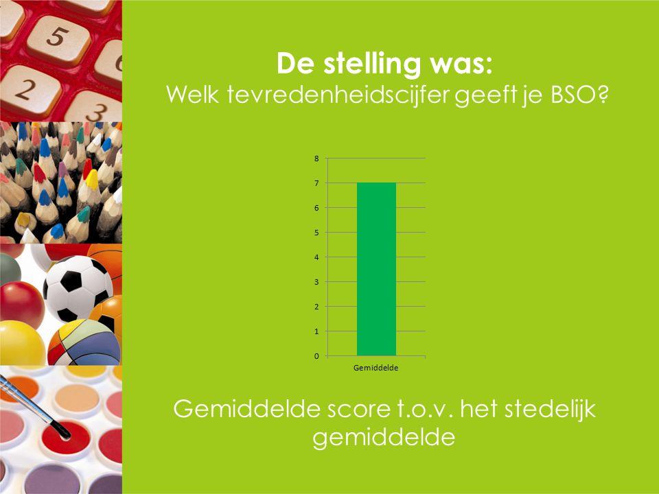 De stelling was: Welk tevredenheidscijfer geeft je BSO? Gemiddelde score t.o.v. het stedelijk gemiddelde
