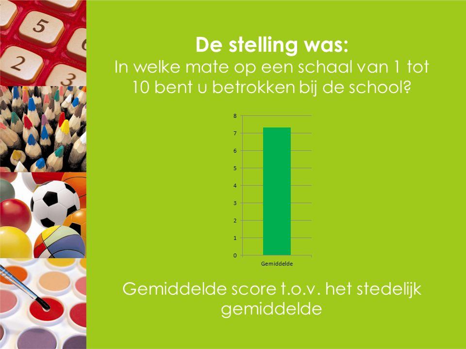 De stelling was: In welke mate op een schaal van 1 tot 10 bent u betrokken bij de school? Gemiddelde score t.o.v. het stedelijk gemiddelde