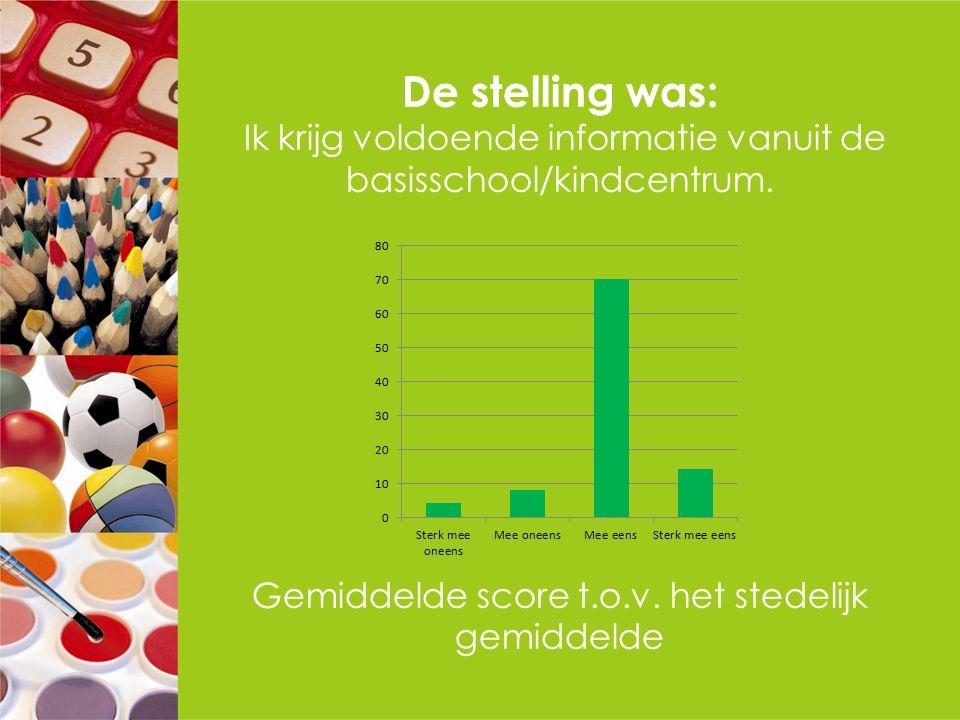 De stelling was: Ik krijg voldoende informatie vanuit de basisschool/kindcentrum. Gemiddelde score t.o.v. het stedelijk gemiddelde