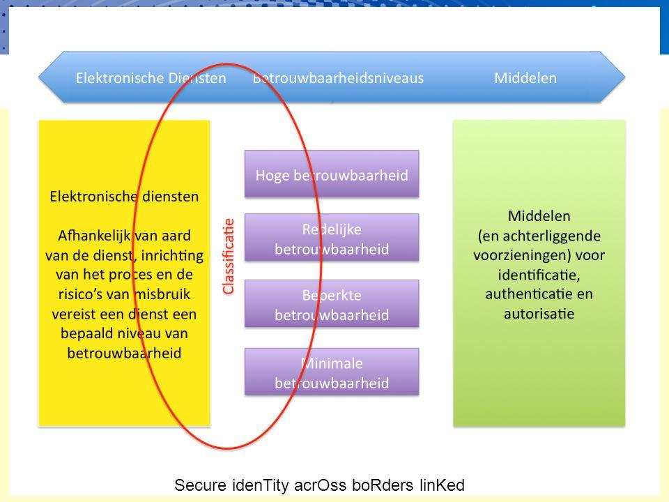 Secure idenTity acrOss boRders linKed