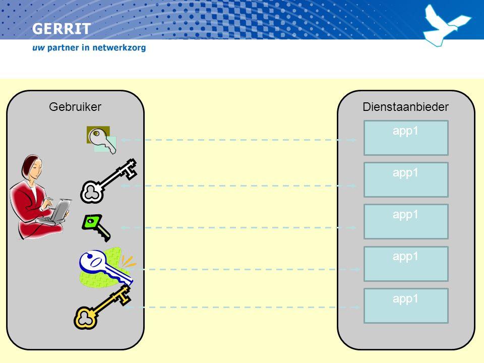 GebruikerDienstaanbieder app1 eID stelsel NL