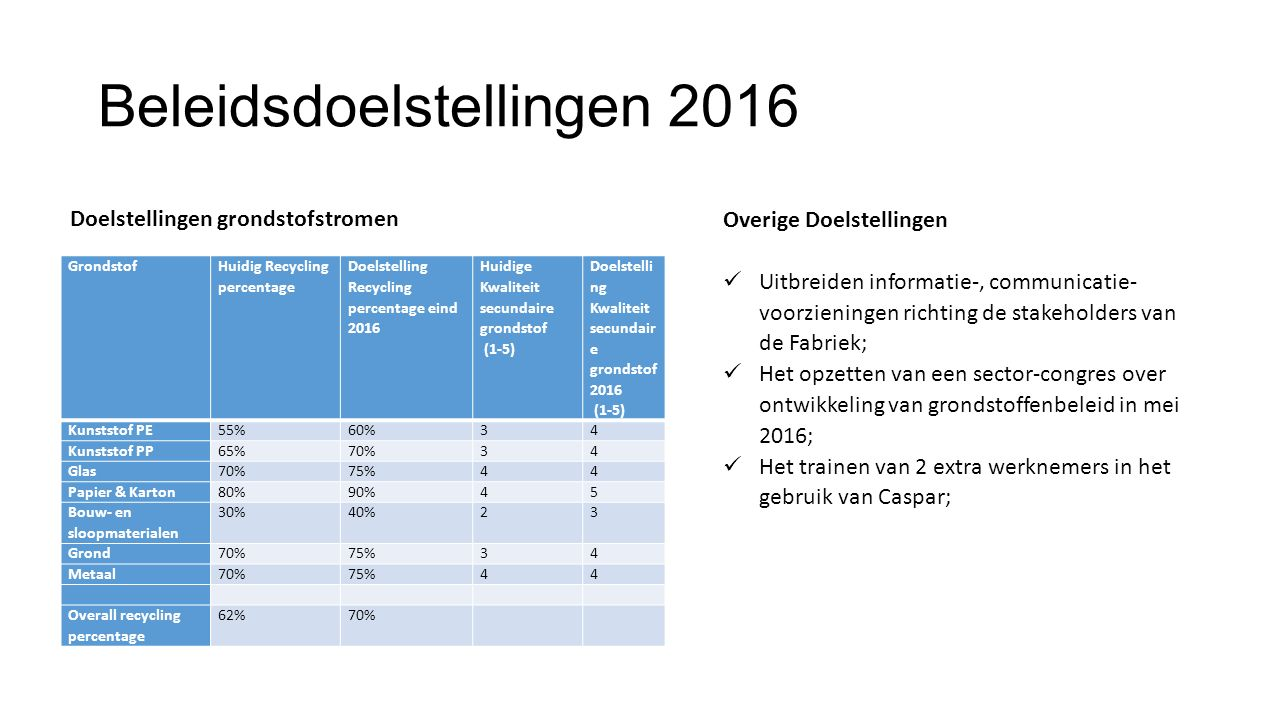 Beleidsdoelstellingen 2016 Grondstof Huidig Recycling percentage Doelstelling Recycling percentage eind 2016 Huidige Kwaliteit secundaire grondstof (1