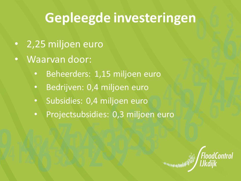 2,25 miljoen euro Waarvan door: Beheerders: 1,15 miljoen euro Bedrijven: 0,4 miljoen euro Subsidies: 0,4 miljoen euro Projectsubsidies: 0,3 miljoen euro Gepleegde investeringen