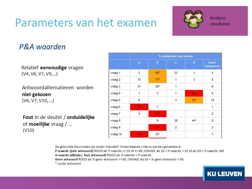 Parameters van het examen Analyse resultaten P&A waarden De gebruikte kleurcodes zijn louter indicatief. Onderstaande criteria werden gehanteerd: P-wa