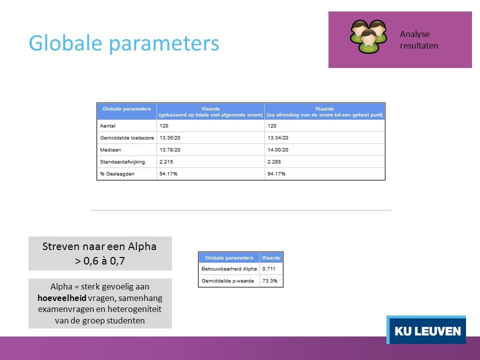 Globale parameters Analyse resultaten Streven naar een Alpha > 0,6 à 0,7 Alpha = sterk gevoelig aan hoeveelheid vragen, samenhang examenvragen en hete