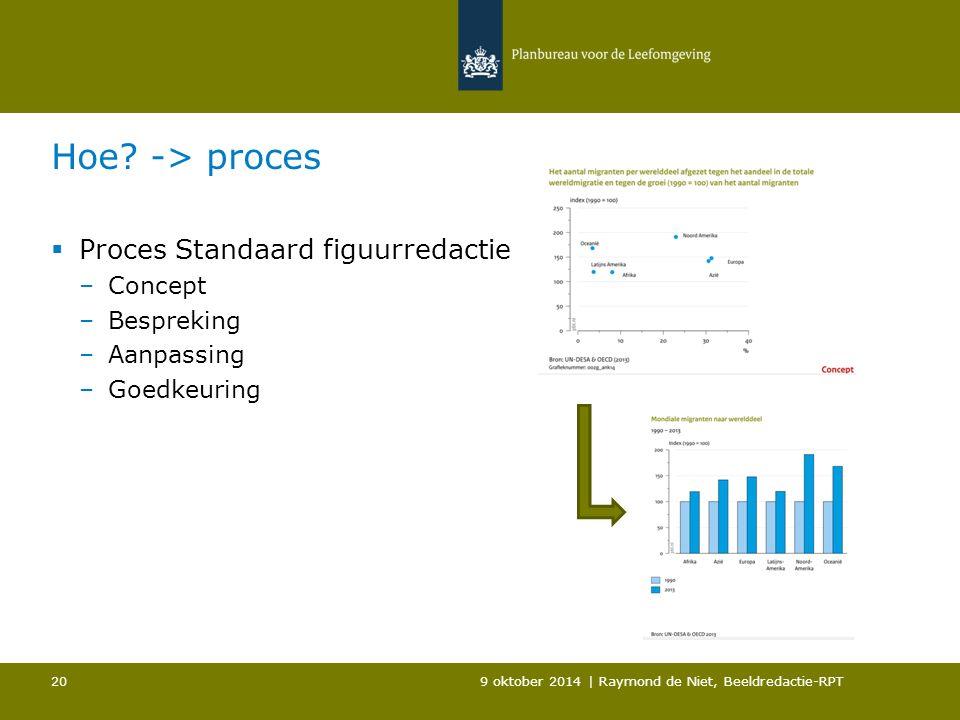 Hoe? -> proces  Proces Standaard figuurredactie –Concept –Bespreking –Aanpassing –Goedkeuring 9 oktober 2014 | Raymond de Niet, Beeldredactie-RPT 20