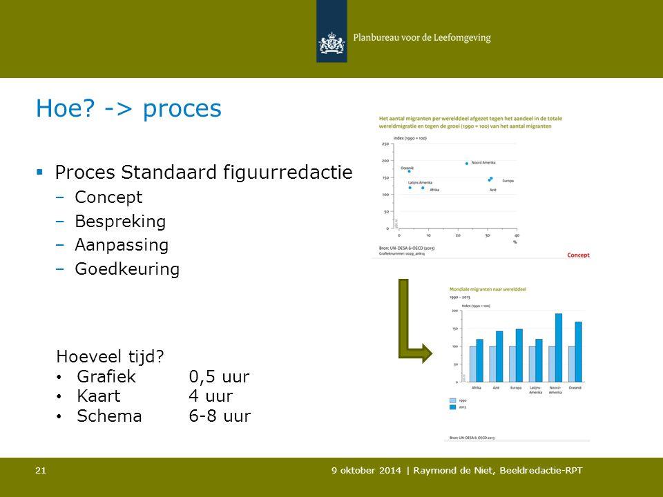 Hoe? -> proces  Proces Standaard figuurredactie –Concept –Bespreking –Aanpassing –Goedkeuring 9 oktober 2014 | Raymond de Niet, Beeldredactie-RPT 21