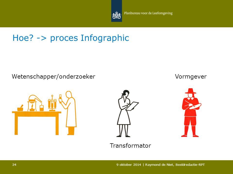 Hoe? -> proces Infographic 9 oktober 2014 | Raymond de Niet, Beeldredactie-RPT 24 Wetenschapper/onderzoekerVormgever Transformator