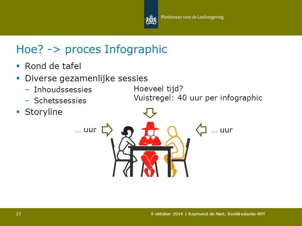 Hoe? -> proces Infographic  Rond de tafel  Diverse gezamenlijke sessies –Inhoudssessies –Schetssessies  Storyline 9 oktober 2014 | Raymond de Niet,