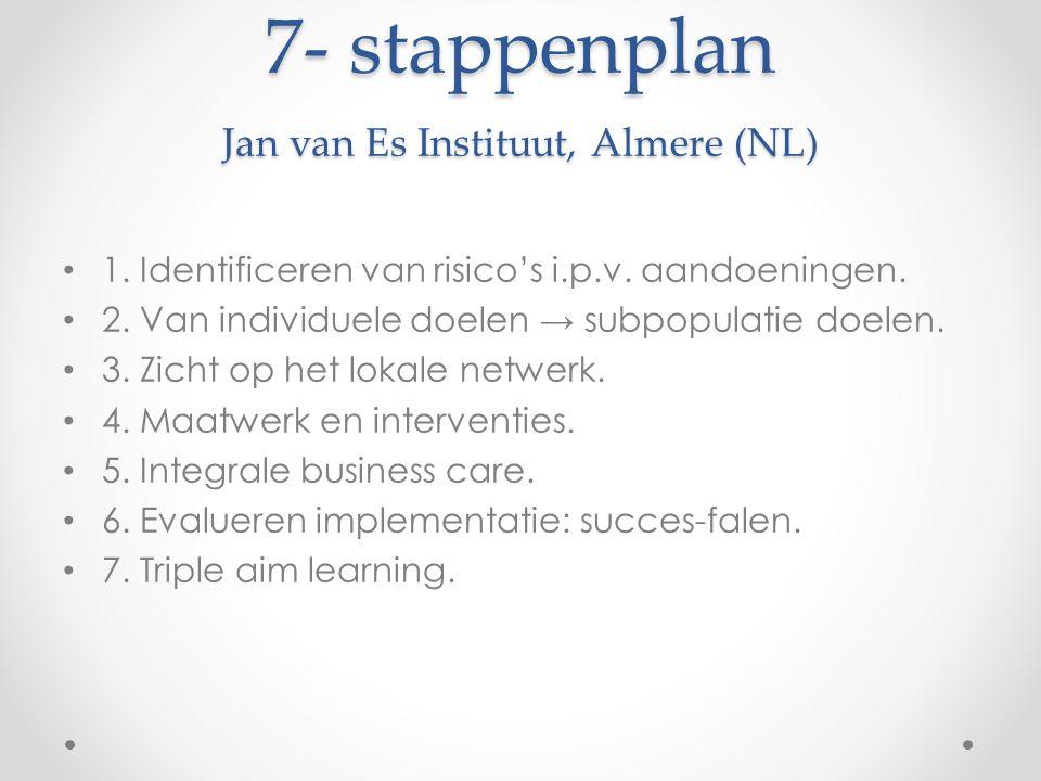 7- stappenplan Jan van Es Instituut, Almere (NL) 1. Identificeren van risico's i.p.v. aandoeningen. 2. Van individuele doelen → subpopulatie doelen. 3