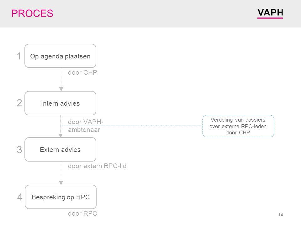 Op agenda plaatsen Intern advies Extern advies Bespreking op RPC 1 2 3 4 door CHP door VAPH- ambtenaar door extern RPC-lid door RPC PROCES Verdeling van dossiers over externe RPC-leden door CHP 14