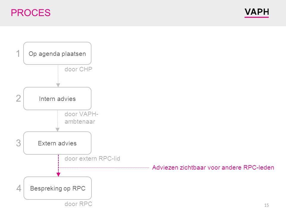 Op agenda plaatsen Intern advies Extern advies Bespreking op RPC 1 2 3 4 door CHP door RPC PROCES door extern RPC-lid door VAPH- ambtenaar Adviezen zichtbaar voor andere RPC-leden 15