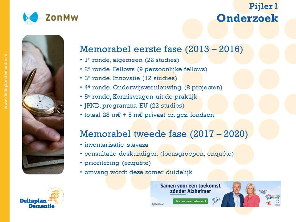 Memorabel eerste fase (2013 – 2016) 1 e ronde, algemeen (22 studies) 2 e ronde, Fellows (9 persoonlijke fellows) 3 e ronde, Innovatie (12 studies) 4 e ronde, Onderwijsvernieuwing (8 projecten) 5 e ronde, Kennisvragen uit de praktijk JPND, programma EU (22 studies) totaal 28 m€ + 5 m€ privaat en gez.