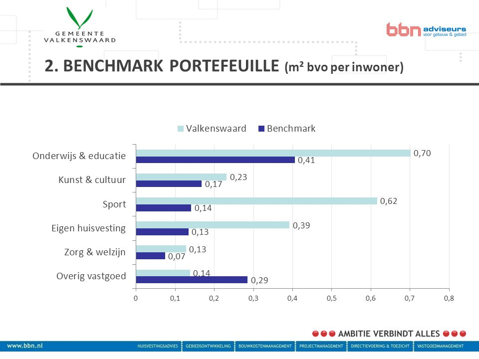 2. BENCHMARK PORTEFEUILLE (m² bvo per inwoner)