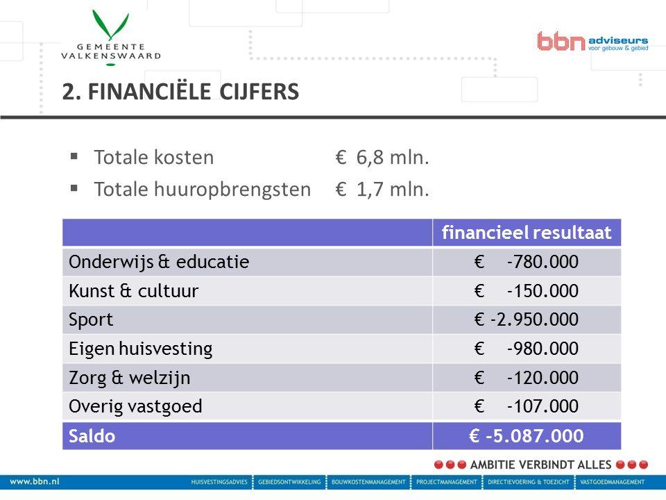  Totale kosten€ 6,8 mln.  Totale huuropbrengsten € 1,7 mln.