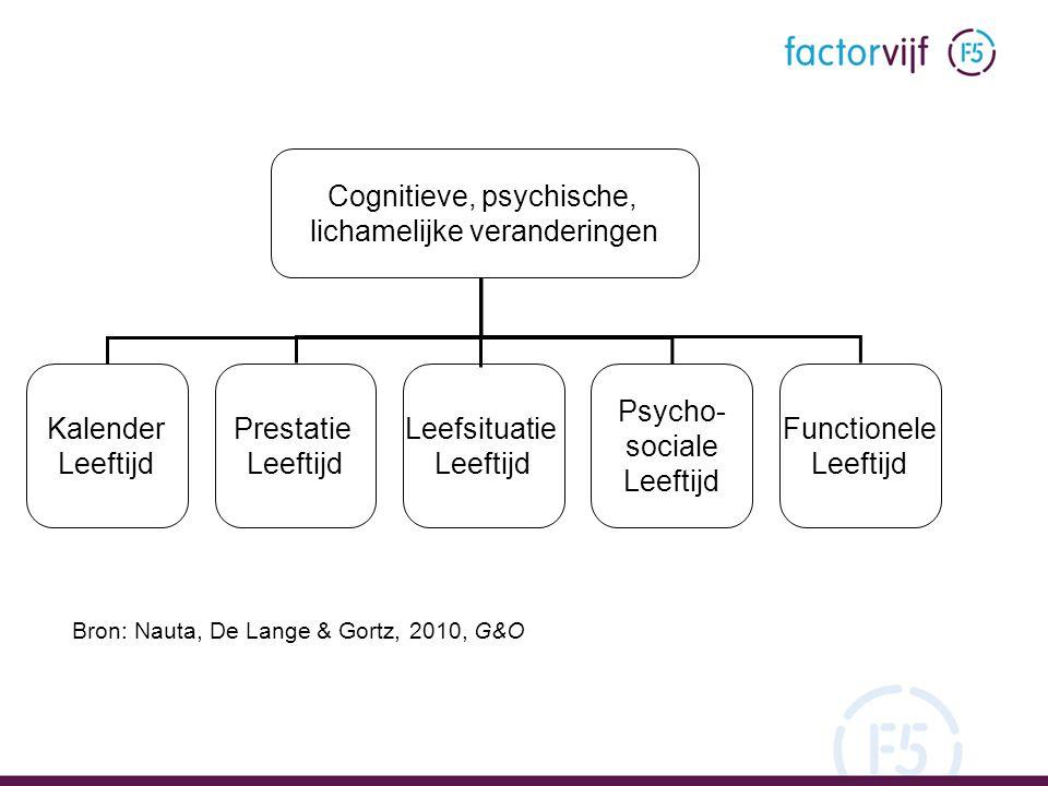 Cognitieve, psychische, lichamelijke veranderingen Kalender Leeftijd Prestatie Leeftijd Leefsituatie Leeftijd Psycho- sociale Leeftijd Functionele Lee