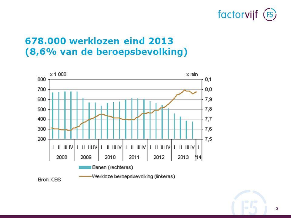 678.000 werklozen eind 2013 (8,6% van de beroepsbevolking) 3