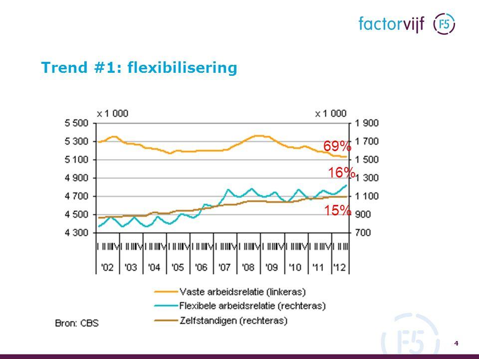 Trend #1: flexibilisering 4 69% 16% 15%