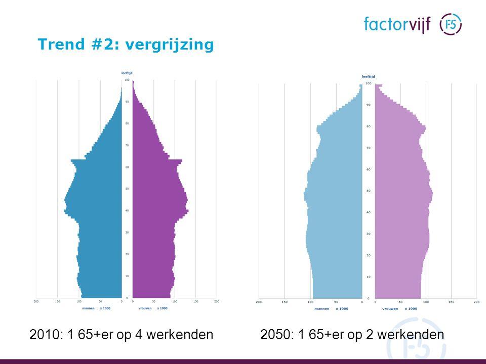Bron: CBS Statline 6 Trend #2: vergrijzing 2010: 1 65+er op 4 werkenden2050: 1 65+er op 2 werkenden