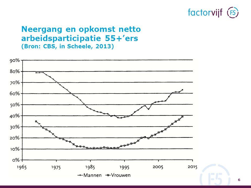 Neergang en opkomst netto arbeidsparticipatie 55+'ers (Bron: CBS, in Scheele, 2013) 6