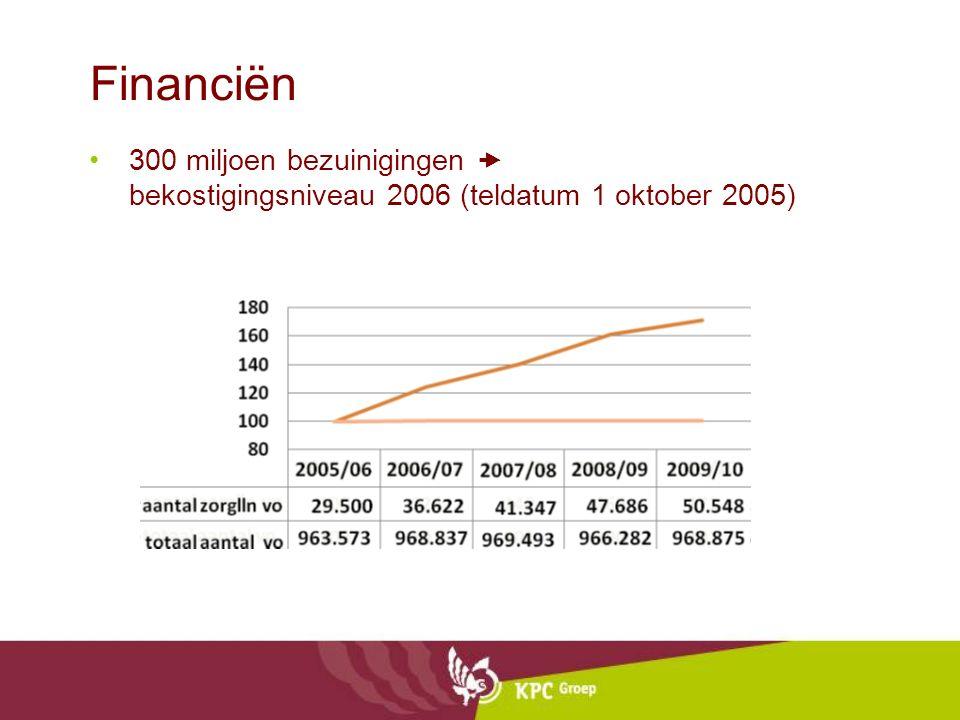 Financiën 300 miljoen bezuinigingen  bekostigingsniveau 2006 (teldatum 1 oktober 2005)
