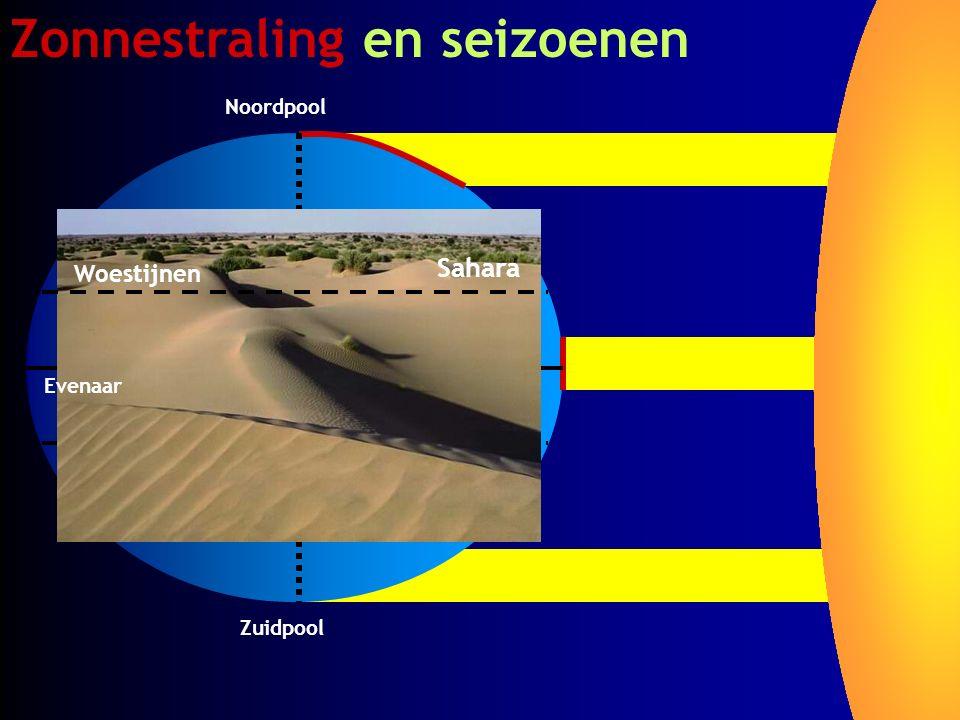 Zonnestraling en seizoenen Zuidpool Noordpool Woestijnen Evenaar Sahara