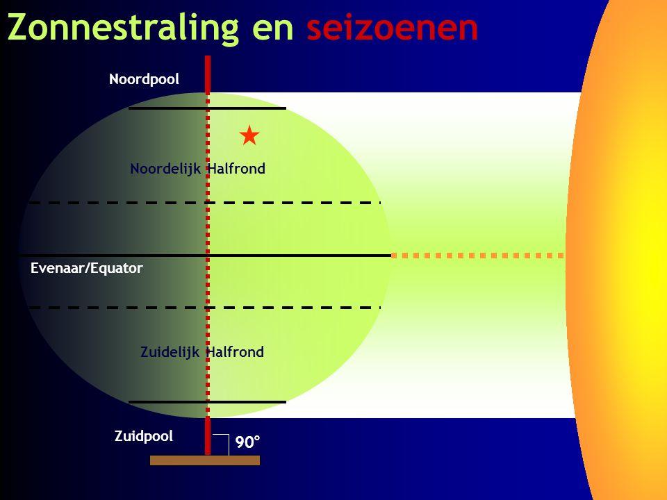 Zonnestraling en seizoenen Noordpool Zuidpool Evenaar/Equator Noordelijk Halfrond Zuidelijk Halfrond 90 o