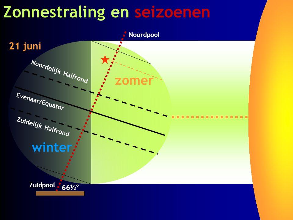 Zonnestraling en seizoenen Noordpool Zuidpool Evenaar/Equator Noordelijk Halfrond Zuidelijk Halfrond 66½ o zomer winter 21 juni