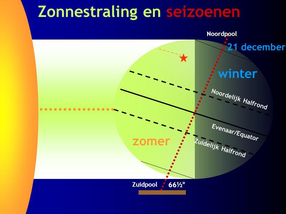 Zonnestraling en seizoenen Noordpool Zuidpool Evenaar/Equator Noordelijk Halfrond Zuidelijk Halfrond 66½ o zomer winter 21 december