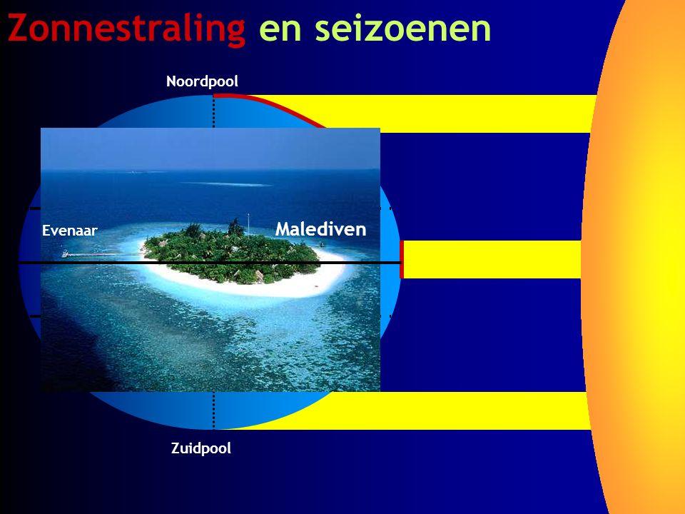 Zonnestraling en seizoenen Noordpool Zuidpool Evenaar Malediven