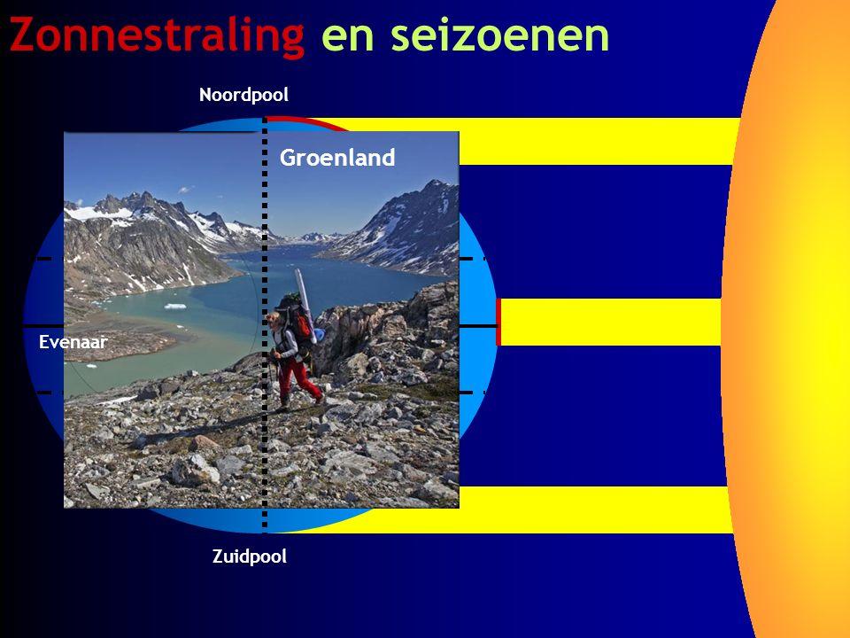 Zonnestraling en seizoenen Zuidpool Evenaar Noordpool Groenland