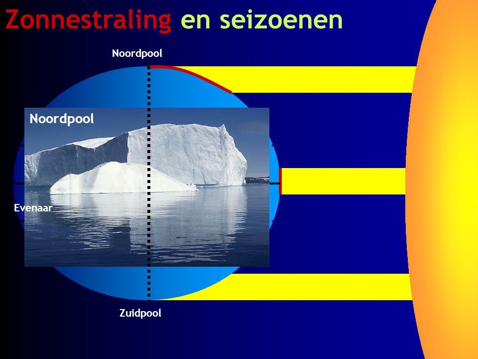 Zonnestraling en seizoenen Zuidpool Noordpool Evenaar Noordpool