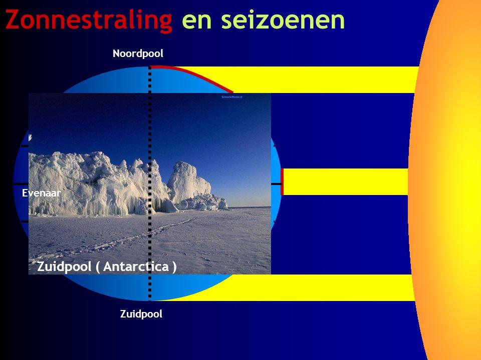 Zonnestraling en seizoenen Zuidpool Noordpool Evenaar Zuidpool ( Antarctica )