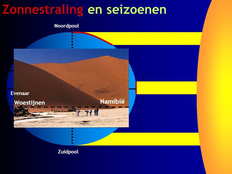 Zonnestraling en seizoenen Zuidpool Noordpool Evenaar Woestijnen Namibië