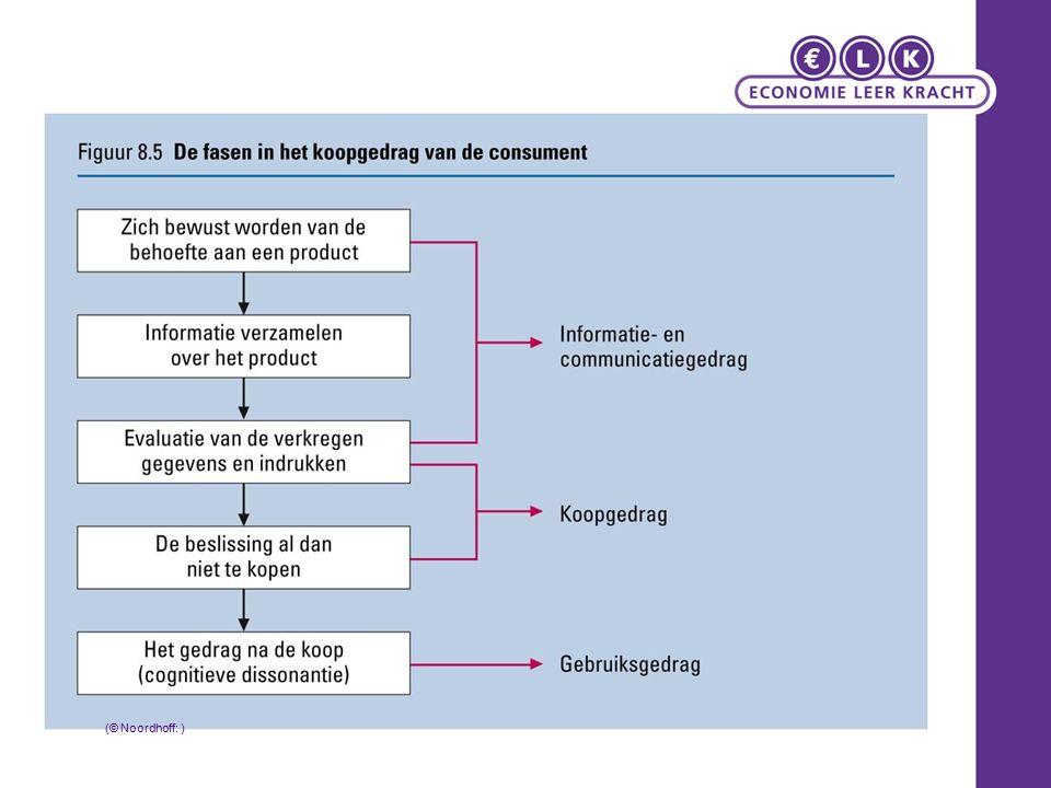 Oriëntatie- en koopgedrag Howard en Sheth: 1.Uitgebreid probleemoplossend aankoopgedrag (UPO) (Complex buying behaviour) Aanschaf belangrijk (high-involvement) producten 2.