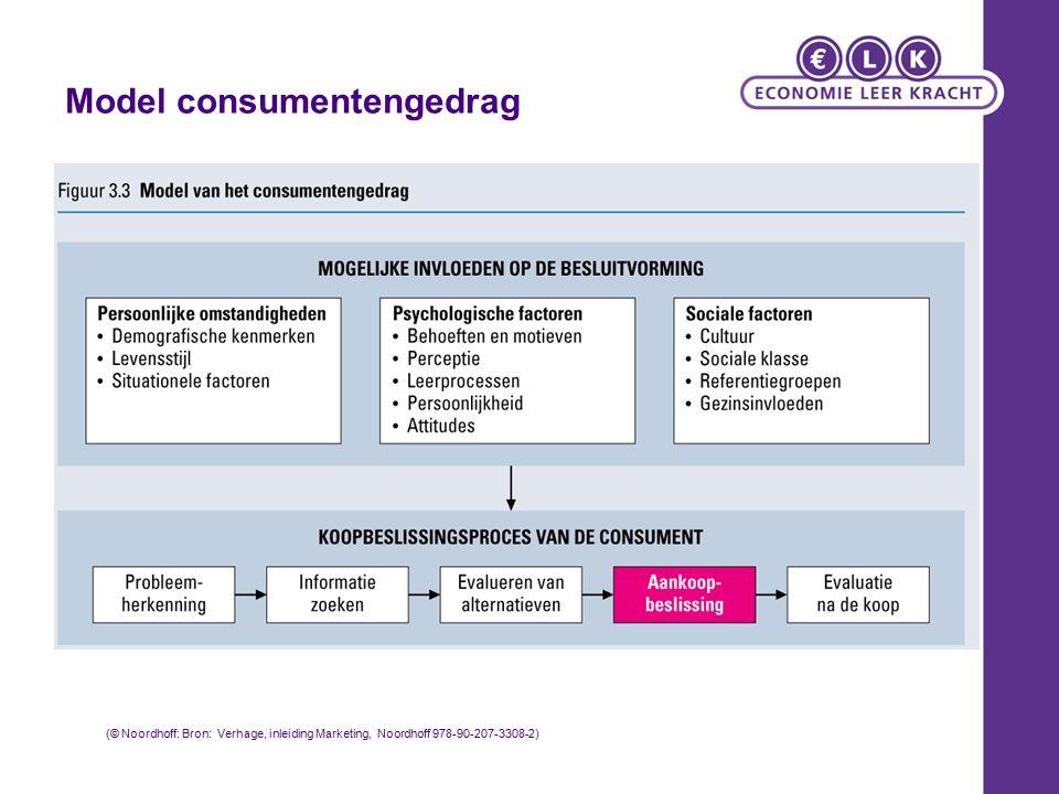 Model consumentengedrag (© Noordhoff: Bron: Verhage, inleiding Marketing, Noordhoff 978-90-207-3308-2)