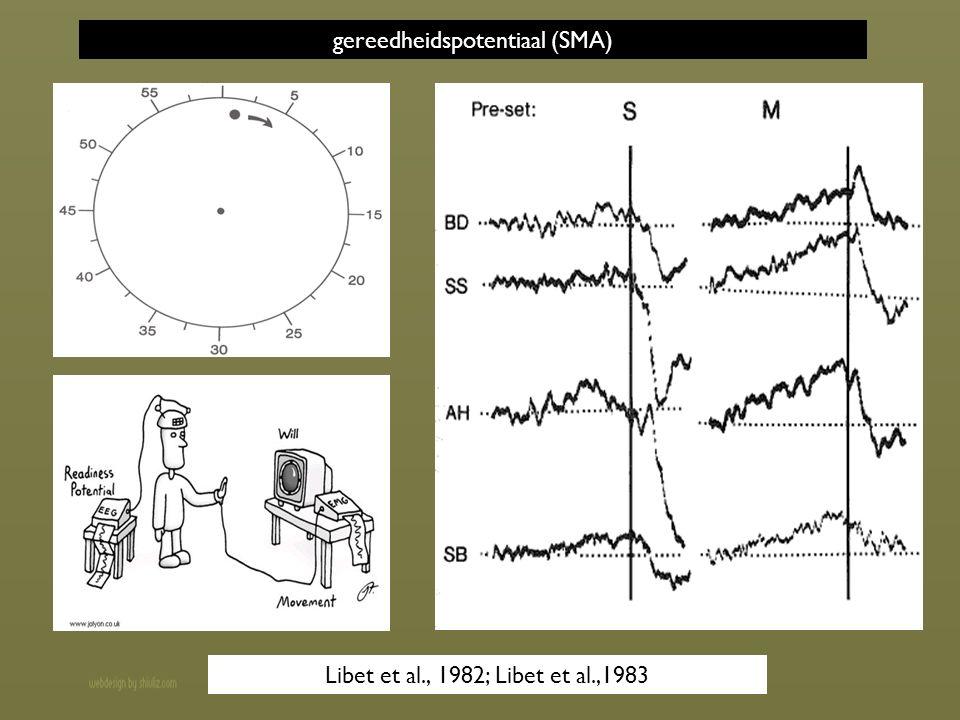 gereedheidspotentiaal (SMA) Libet et al., 1982; Libet et al.,1983