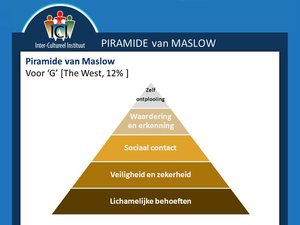 PIRAMIDE van MASLOW Piramide van Maslow Voor 'G' [The West, 12% ] Zelf ontplooiing Waardering en erkenning Sociaal contact Veiligheid en zekerheid Lichamelijke behoeften