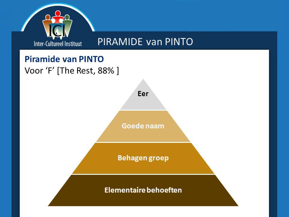 PIRAMIDE van PINTO Piramide van PINTO Voor 'F' [The Rest, 88% ] Eer Goede naam Behagen groep Elementaire behoeften