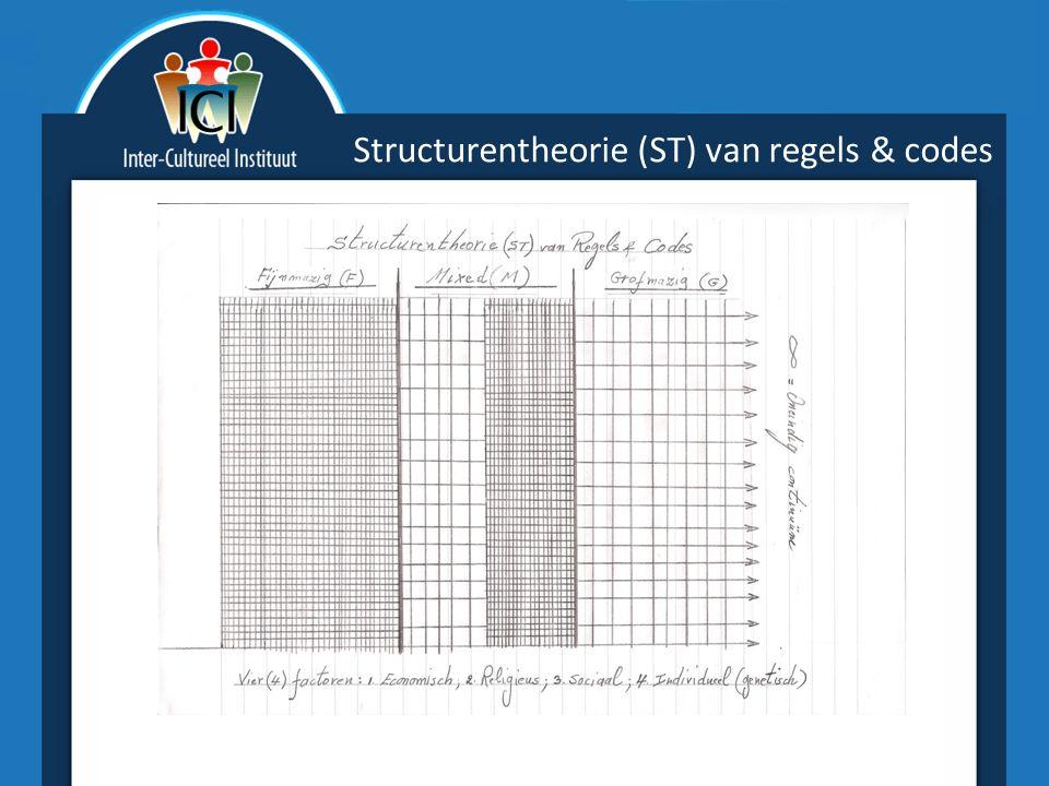 Structurentheorie (ST) van regels & codes