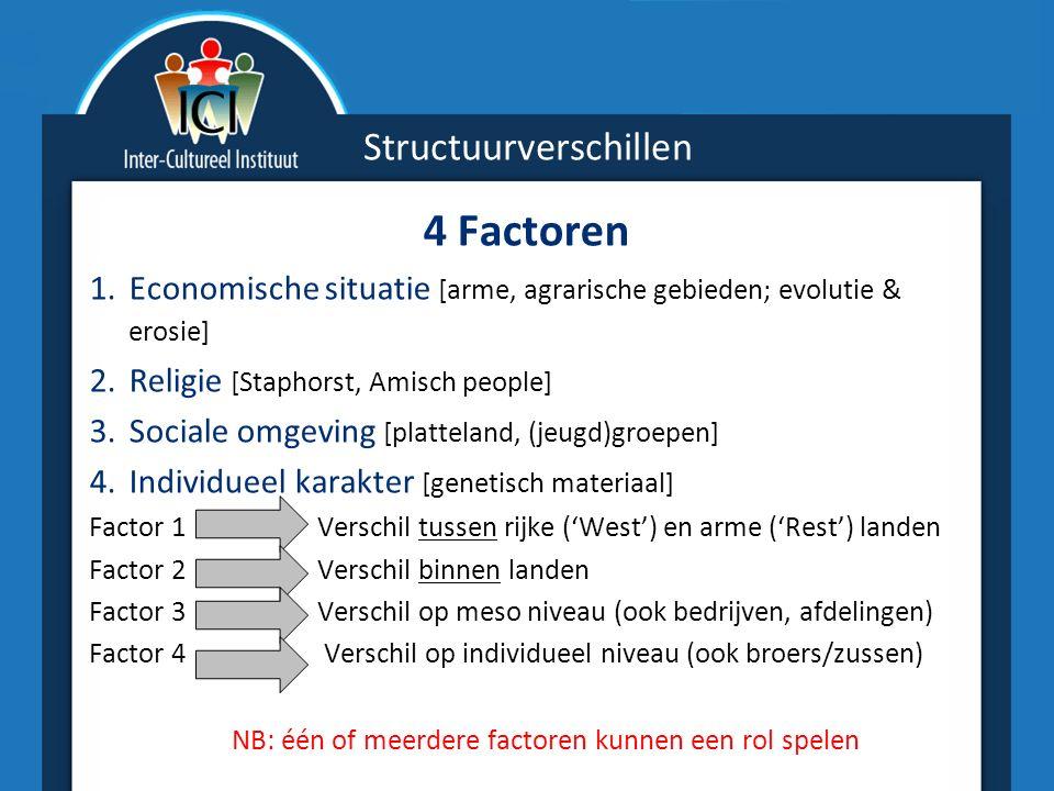 Structuurverschillen 4 Factoren 1.Economische situatie [arme, agrarische gebieden; evolutie & erosie] 2.Religie [Staphorst, Amisch people] 3.Sociale omgeving [platteland, (jeugd)groepen] 4.Individueel karakter [genetisch materiaal] Factor 1 Verschil tussen rijke ('West') en arme ('Rest') landen Factor 2 Verschil binnen landen Factor 3 Verschil op meso niveau (ook bedrijven, afdelingen) Factor 4 Verschil op individueel niveau (ook broers/zussen) NB: één of meerdere factoren kunnen een rol spelen