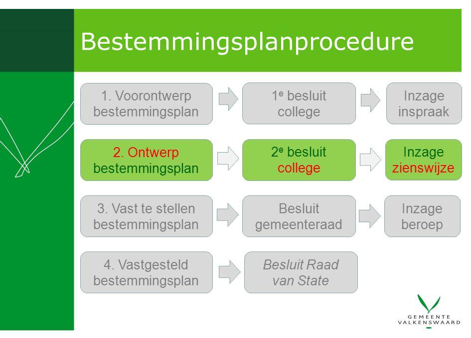 Bestemmingsplanprocedure 1. Voorontwerp bestemmingsplan 1 e besluit college 3.