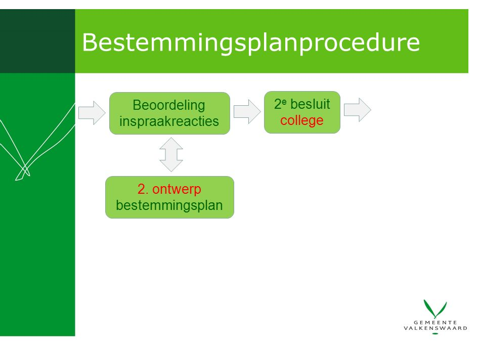 Bestemmingsplanprocedure Beoordeling inspraakreacties 2 e besluit college 2. ontwerp bestemmingsplan