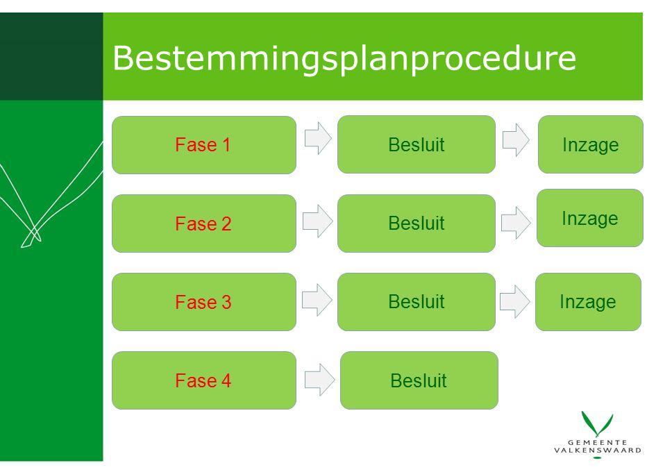 Bestemmingsplanprocedure Fase 1 Besluit Fase 2 Besluit Fase 3 Besluit Fase 4 Inzage