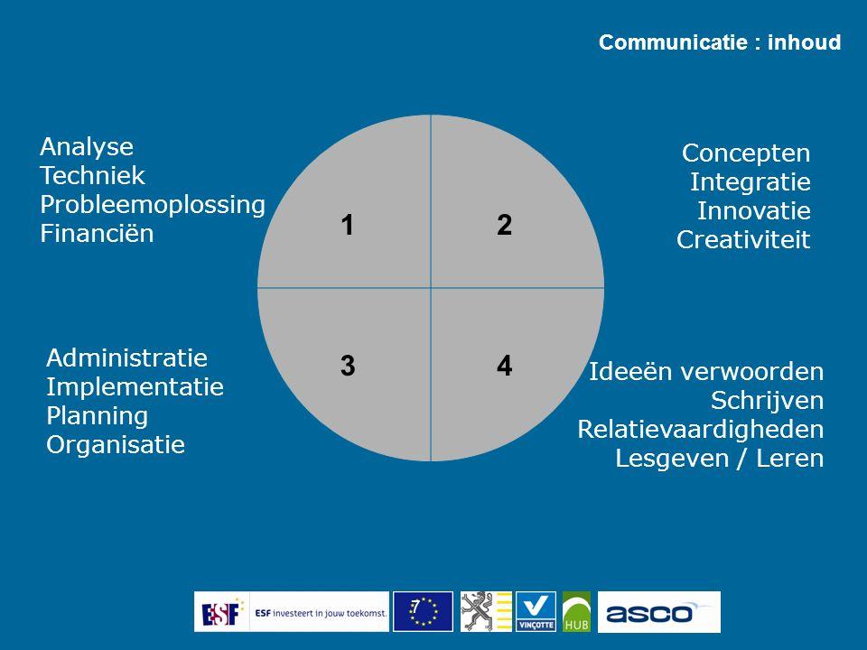 7 Analyse Techniek Probleemoplossing Financiën Administratie Implementatie Planning Organisatie Concepten Integratie Innovatie Creativiteit Ideeën ver