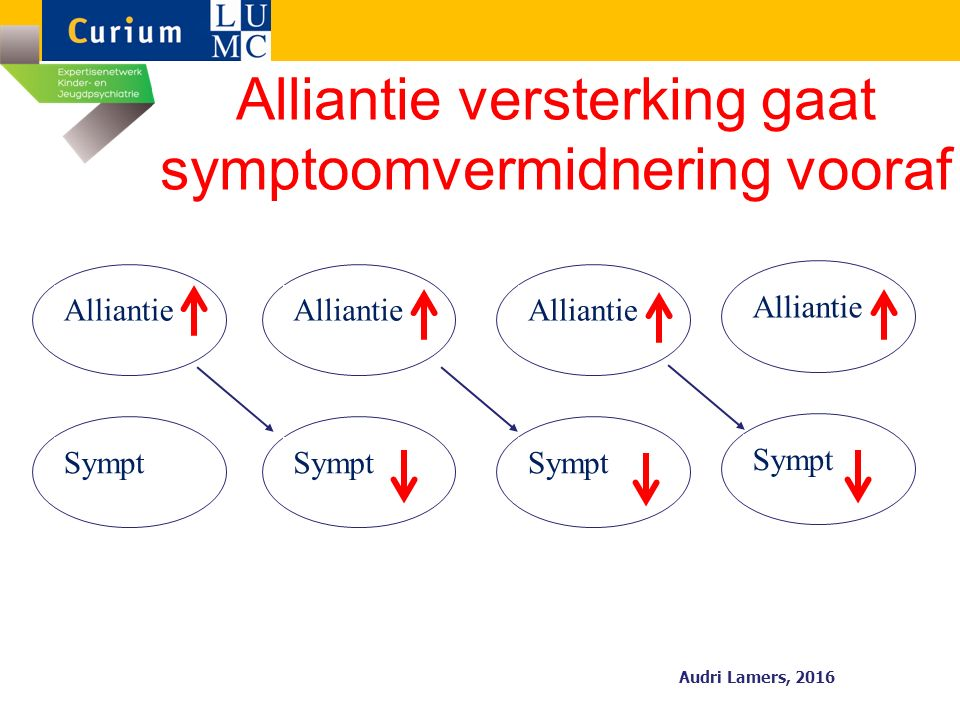Alliantie Alliantie versterking gaat symptoomvermidnering vooraf Sympt Alliantie Sympt Alliantie Sympt Alliantie Sympt Audri Lamers, 2016
