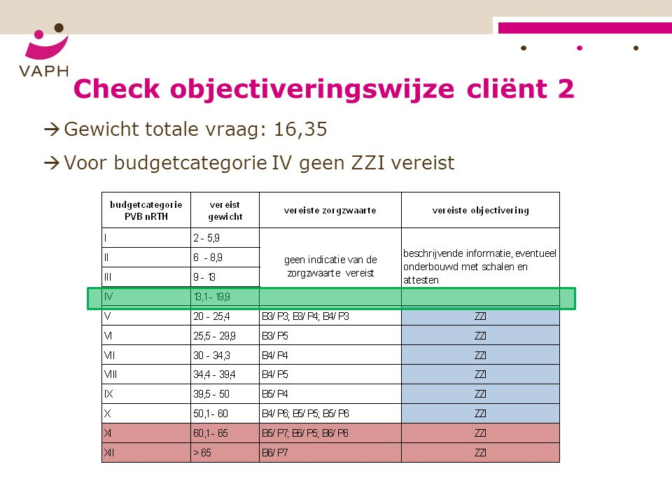 Check objectiveringswijze cliënt 2  Gewicht totale vraag: 16,35  Voor budgetcategorie IV geen ZZI vereist