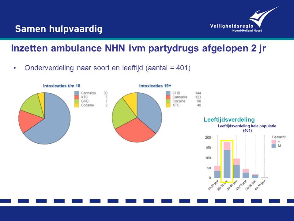 Inzetten ambulance NHN ivm partydrugs afgelopen 2 jr Trendlijn partydrugs Verdeling subregio (Alkmaar: 128) Vindplaats