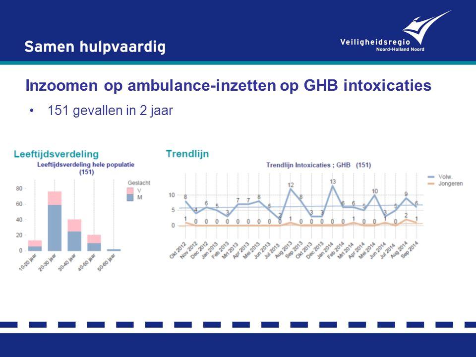 Inzoomen op ambulance-inzetten op GHB intoxicaties 151 gevallen in 2 jaar